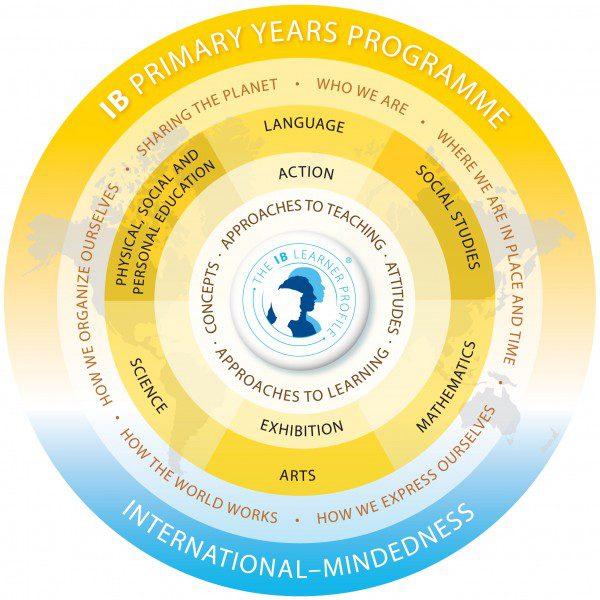 PYP Curriculum Model